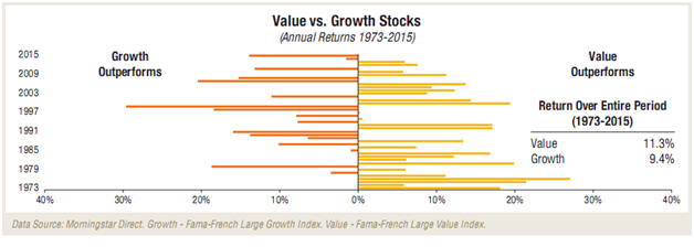 Value vs Growth French Stocks Since 1973.png
