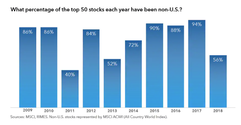 What percentage of the top 50 stocks each year have been non-U.S..png