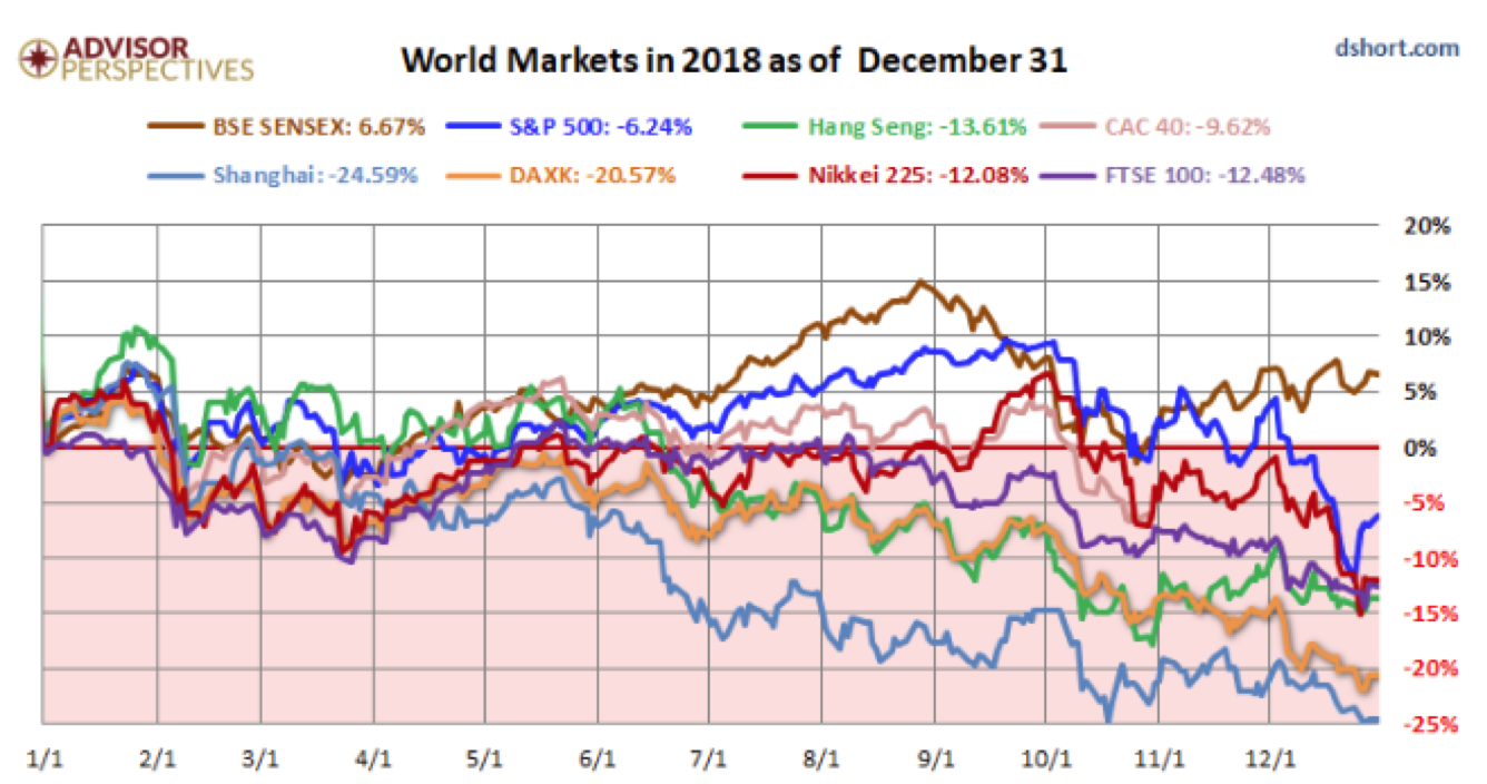World Markets in 2018 as of Decemeber 31.png