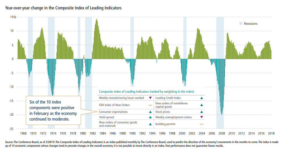 Year-over-year change in the Composite Index of Leading Indicators.png