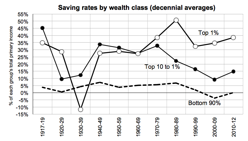 one-aspect-of-increasing-wealth-inequality-is-that-the-superrich-save-much-more-of-their-income-than-the-middle-class.jpg
